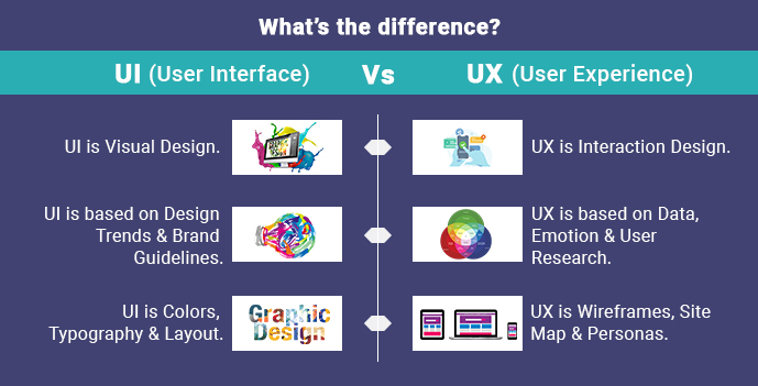 User Interface Design Vs User Experience What S The Difference